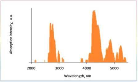 二酸化炭素の波長に対する吸収強度