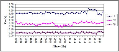 中赤外LEDを使用したガス分析に関する論文 について07