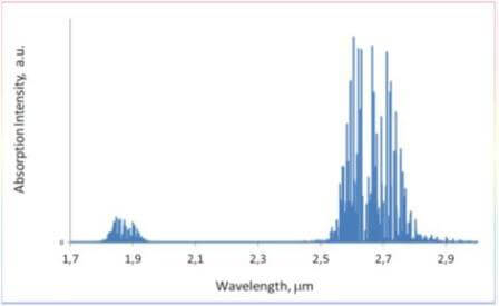 水分の波長に対する吸収強度
