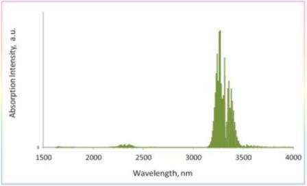 メタンの波長に対する吸収強度