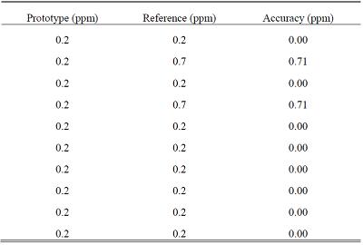 中赤外LEDを使用したガス分析に関する論文 について10