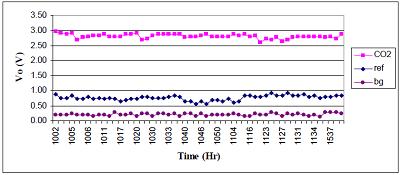 中赤外LEDを使用したガス分析に関する論文 について05
